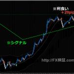 ドラストFX +20pipsゲット!ドル円「窓」埋まらず買い優勢に!