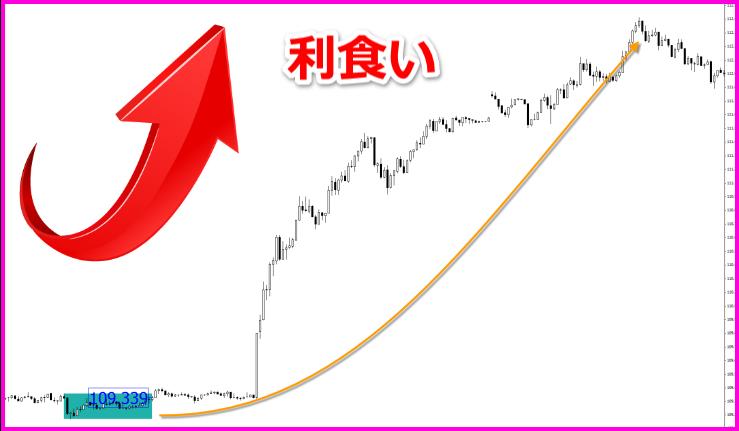 売買チャート