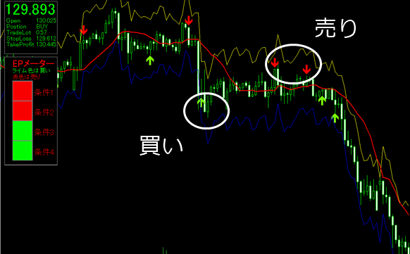 price乖離FXチャート